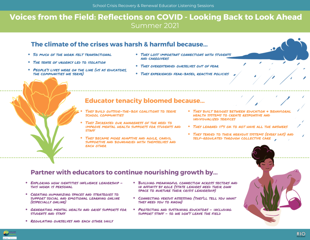 """School Crisis Recovery & Renewal Educator Listening Sessions   Voices from the Field: Reflections on COVID - Looking Back to Look Ahead Summer 2021  Dark blue cloud and rain next to """"The climate of the crises was harsh and harmful because""""   Below is an orange tulip next to """"Educator tenacity bloomed because""""  Below is an illustration of person of color with hair in a bun watering a plant. Next to the illustration the text reads """"partner with educators to continue nourishing growth by..."""""""
